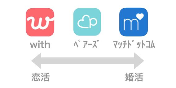 マッチングアプリの恋活向け・婚活向け