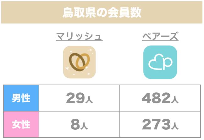 鳥取県の会員数「マリッシュ」「ペアーズ」比較