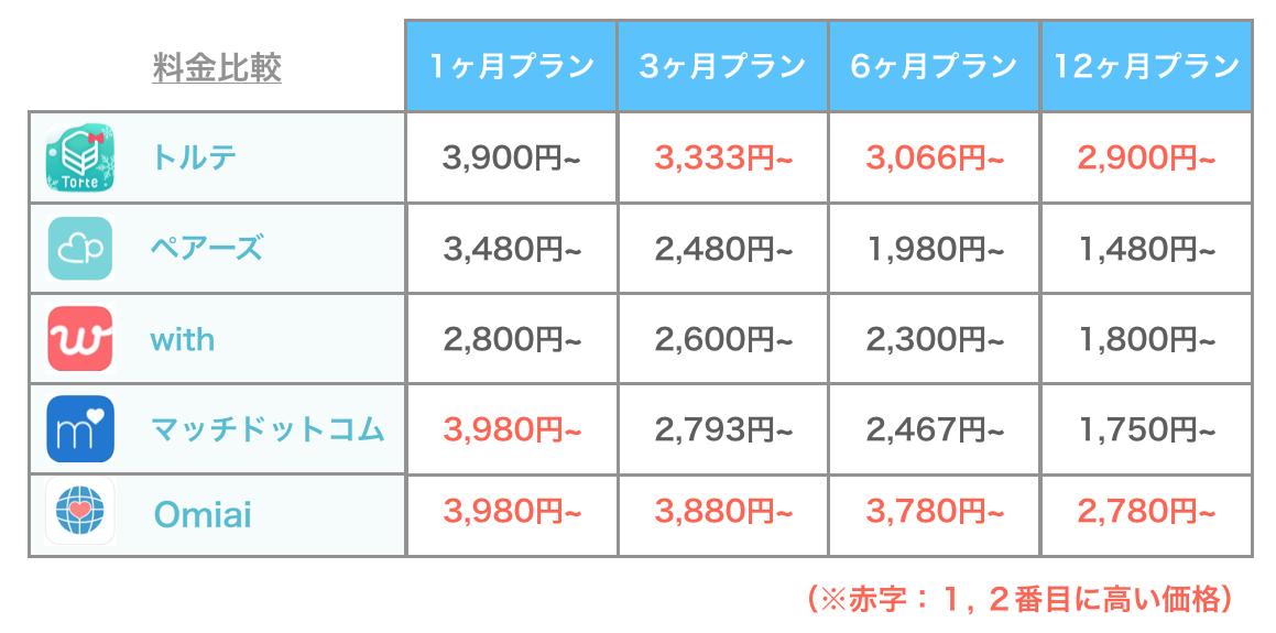 Torteと他アプリの料金比較