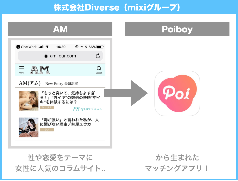 株式会社Diverse(mixiグループ)