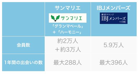 サンマリエとIBJメンバースの料金比較