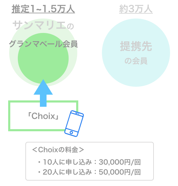 サンマリエ会員を検索できる定期イベント「Choix」