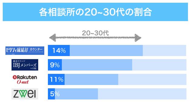 各相談所の20〜30代の割合