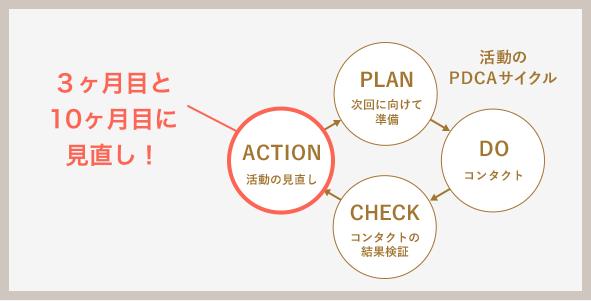 パートナーエージェントの活動のサイクル