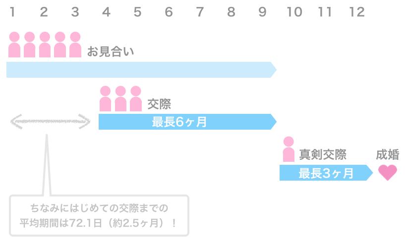 交際→真剣交際→成婚退会までの流れ