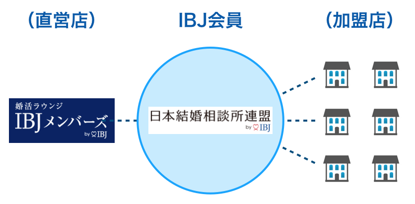 IBJメンバーズと日本結婚相談所連盟