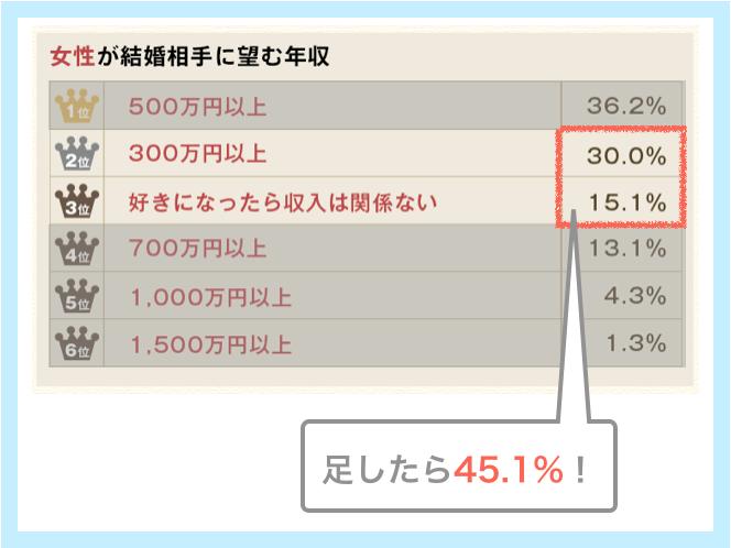女性の3人に1人は300万円以上あればOKと思っている例
