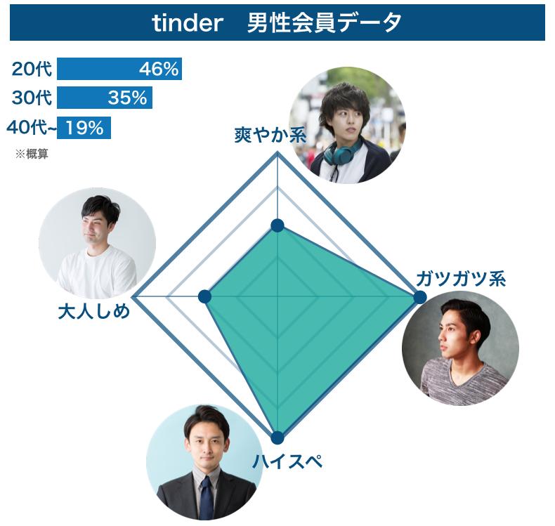 Tinder「男性会員データ」