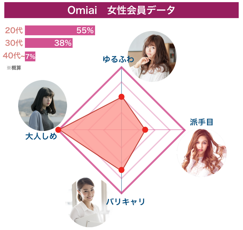 マッチングアプリ「Omiai」の女性会員データ