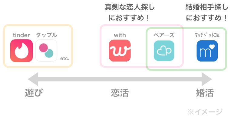 目的別おすすめアプリ