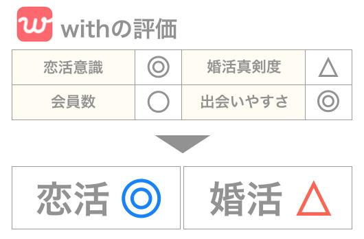 マッチングアプリ「with」に向いている使い方