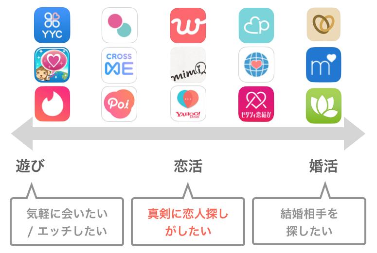 目的別マッチングアプリの例