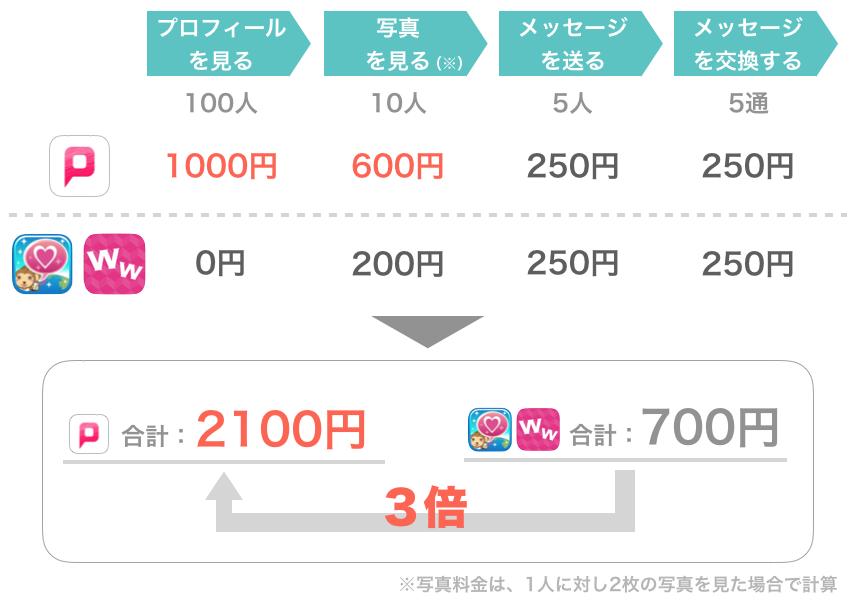 PCMAXと他のアプリでかかる料金の比較