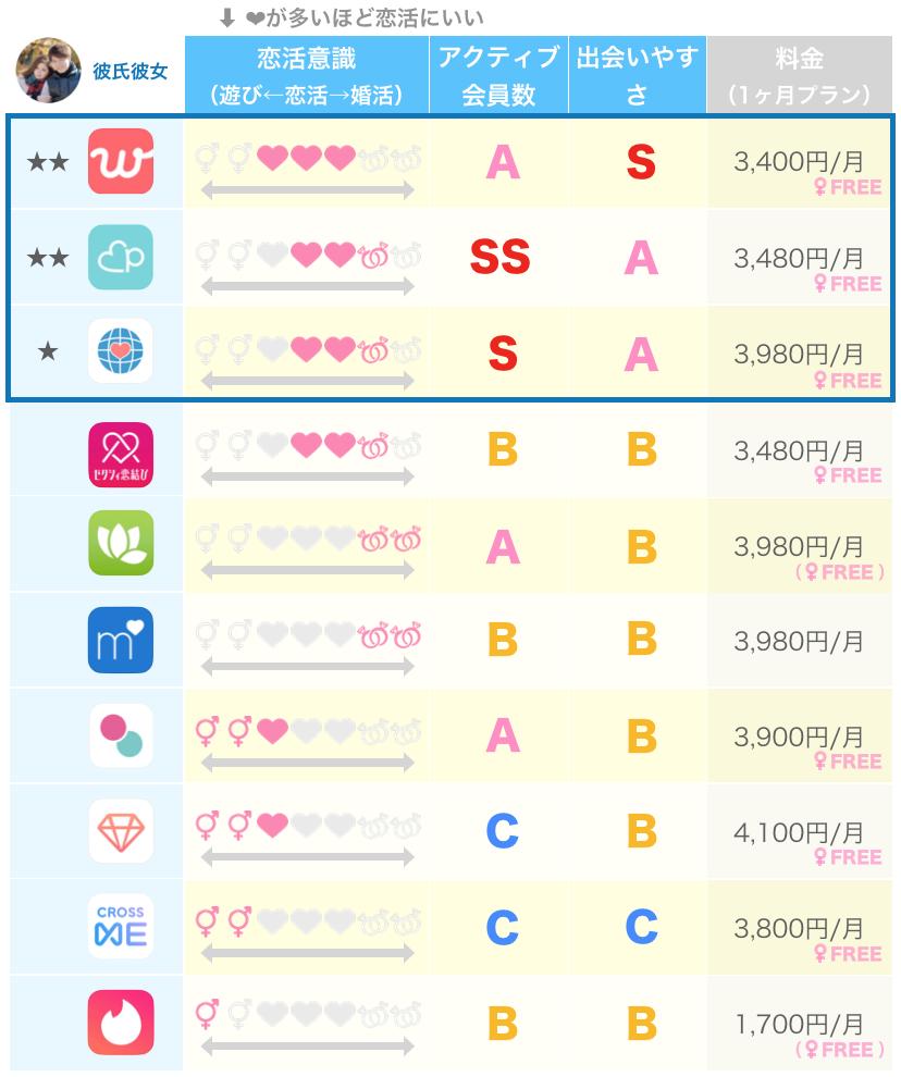 恋活目的によく名の上がるマッチングアプリ10個