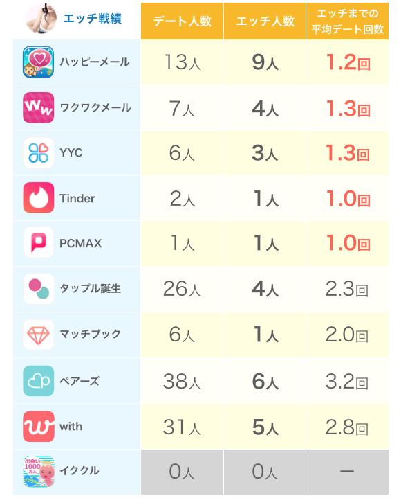 ワンチャンしやすいマッチングアプリの例