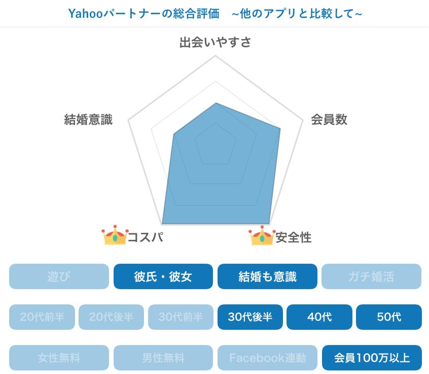 Yahooパートナーの総合評価