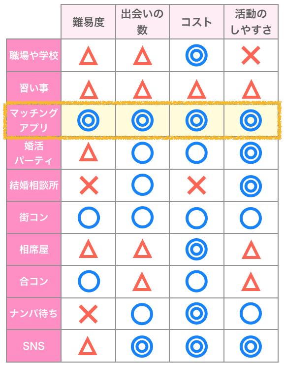 出会いの場10選マッチングアプリピックアップ