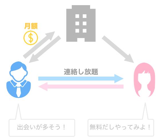 男性のみ月額制のマッチングアプリの例