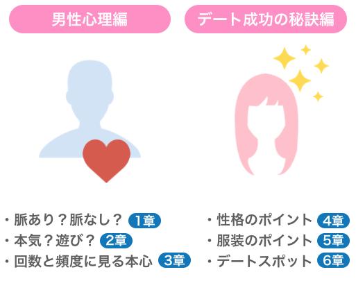 男性心理編・デート成功の秘訣編