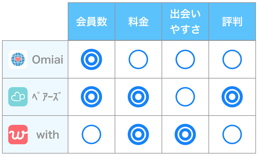 Omiaiと他アプリの比較