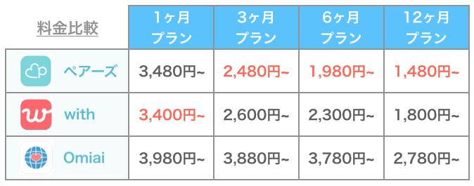 Omiaiと他アプリの料金比較