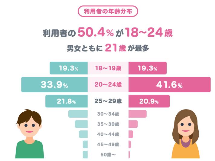 タップル利用者の年齢分布