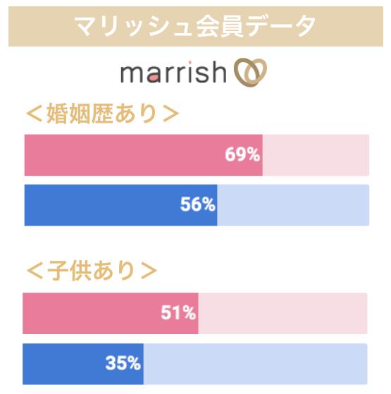 マリッシュの会員データ
