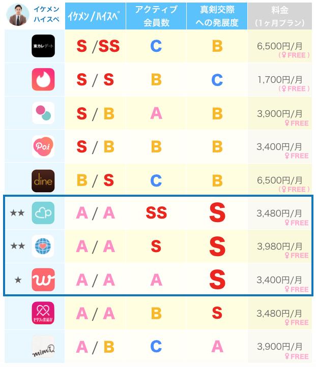 アプリ別イケメン・ハイスペの比較