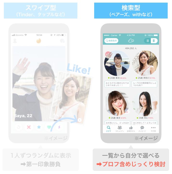 検索型のマッチングアプリ