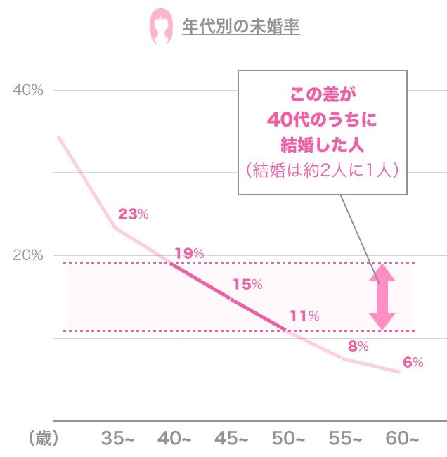 女性の年代別の未婚率