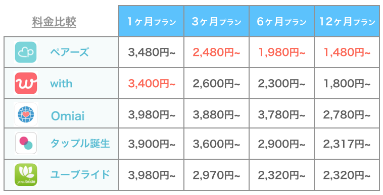 ペアーズと他のアプリの料金比較